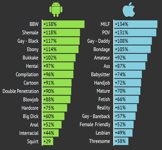 Pornhub статистика